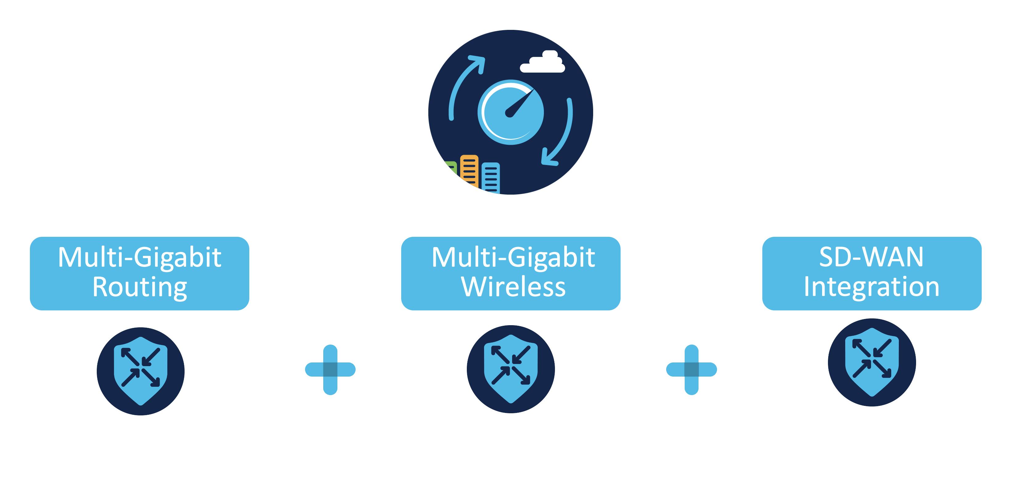 What Makes 5G for Cisco SD-WAN Unique
