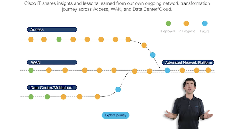 Cisco's Road to intent-based networking